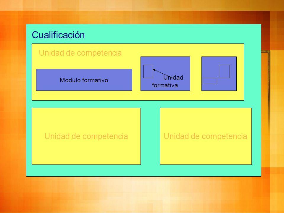 Cualificación Unidad de competencia Unidad de competencia
