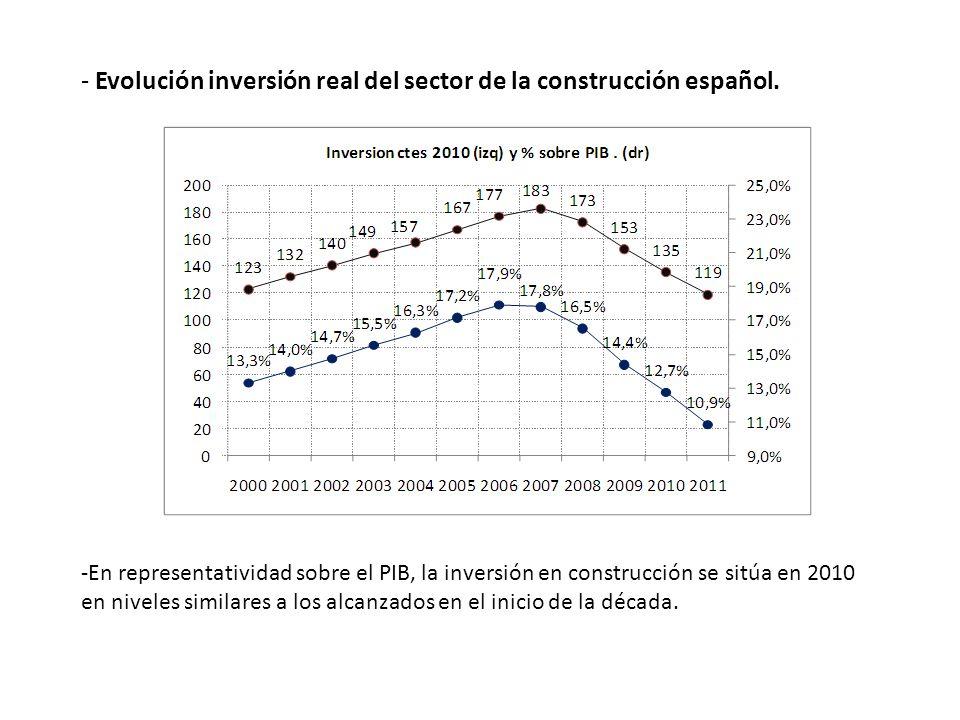 - Evolución inversión real del sector de la construcción español.