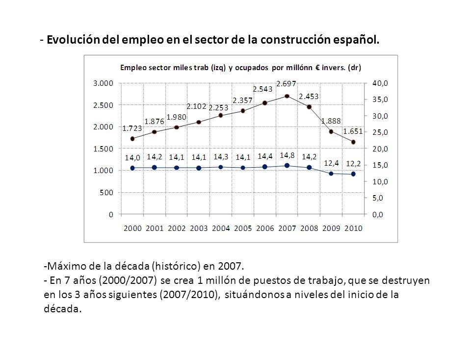 - Evolución del empleo en el sector de la construcción español.
