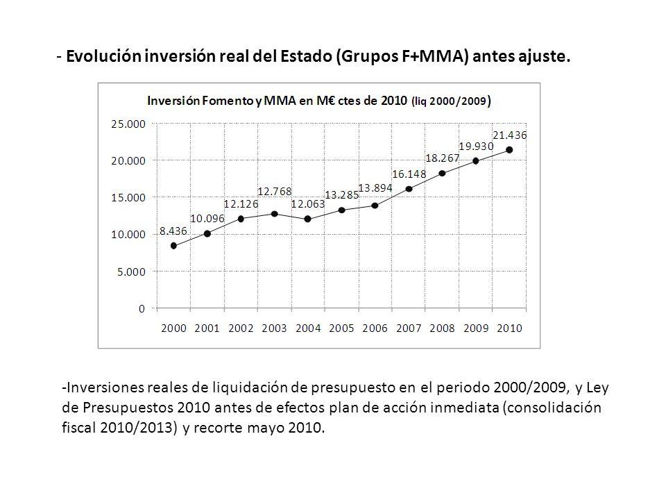 - Evolución inversión real del Estado (Grupos F+MMA) antes ajuste.