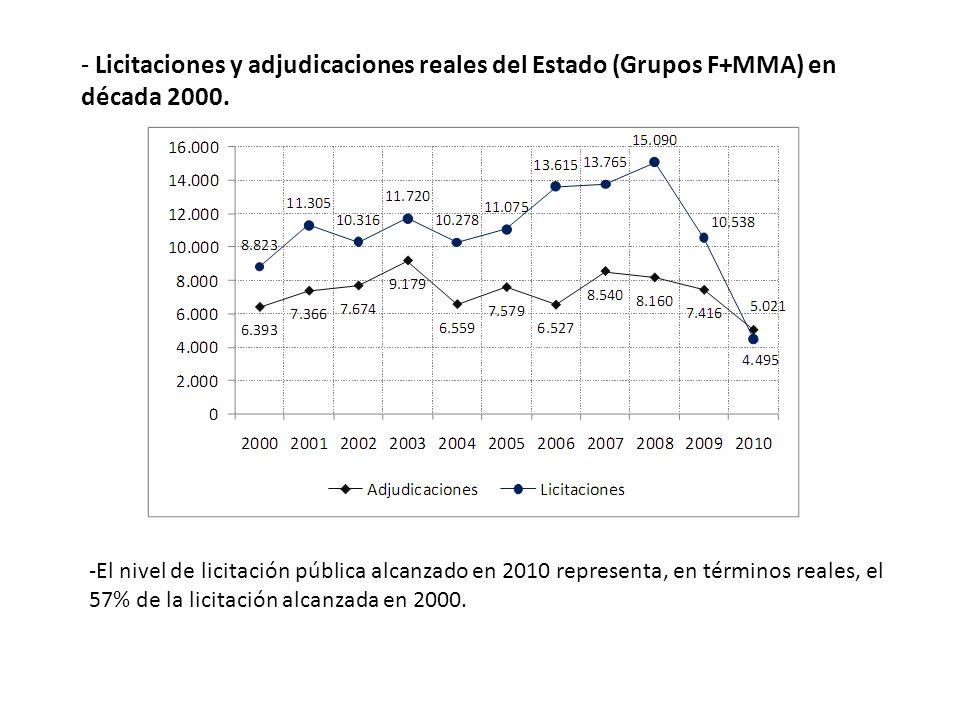 - Licitaciones y adjudicaciones reales del Estado (Grupos F+MMA) en década 2000.