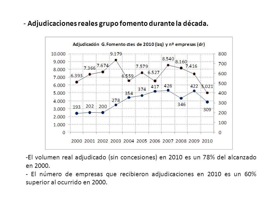 - Adjudicaciones reales grupo fomento durante la década.