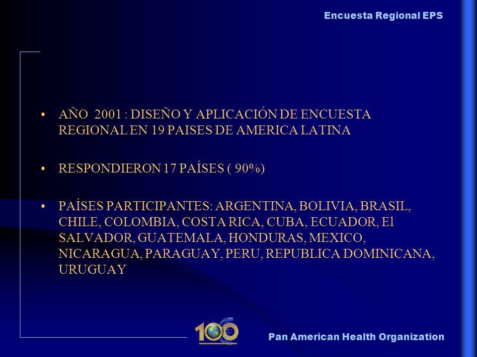 AÑO 2001 : DISEÑO Y APLICACIÓN DE ENCUESTA REGIONAL EN 19 PAISES DE AMERICA LATINA
