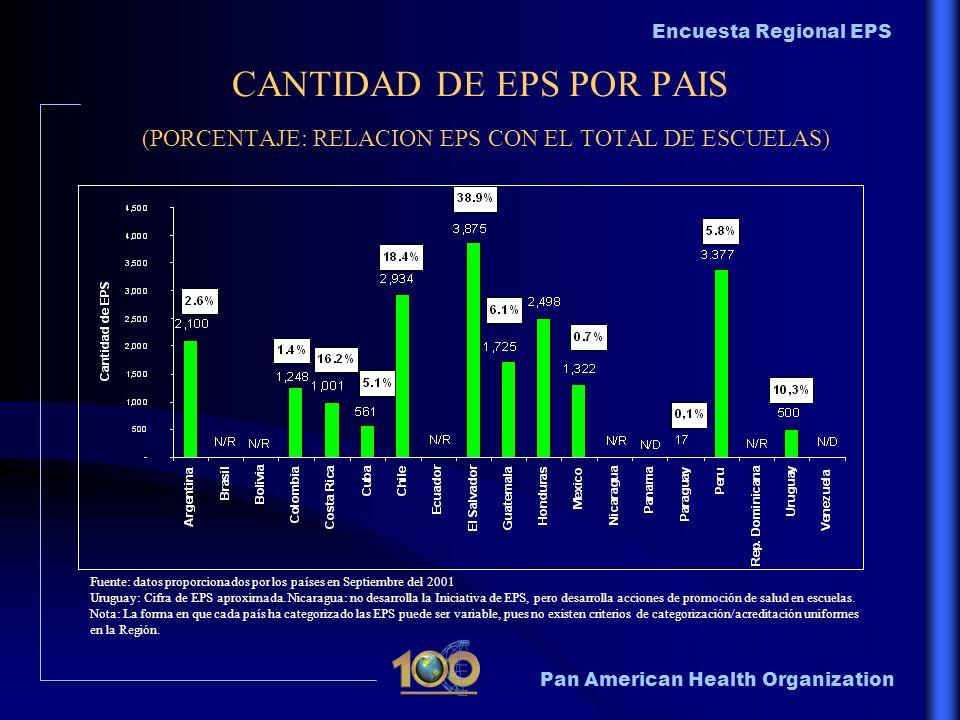 CANTIDAD DE EPS POR PAIS (PORCENTAJE: RELACION EPS CON EL TOTAL DE ESCUELAS)