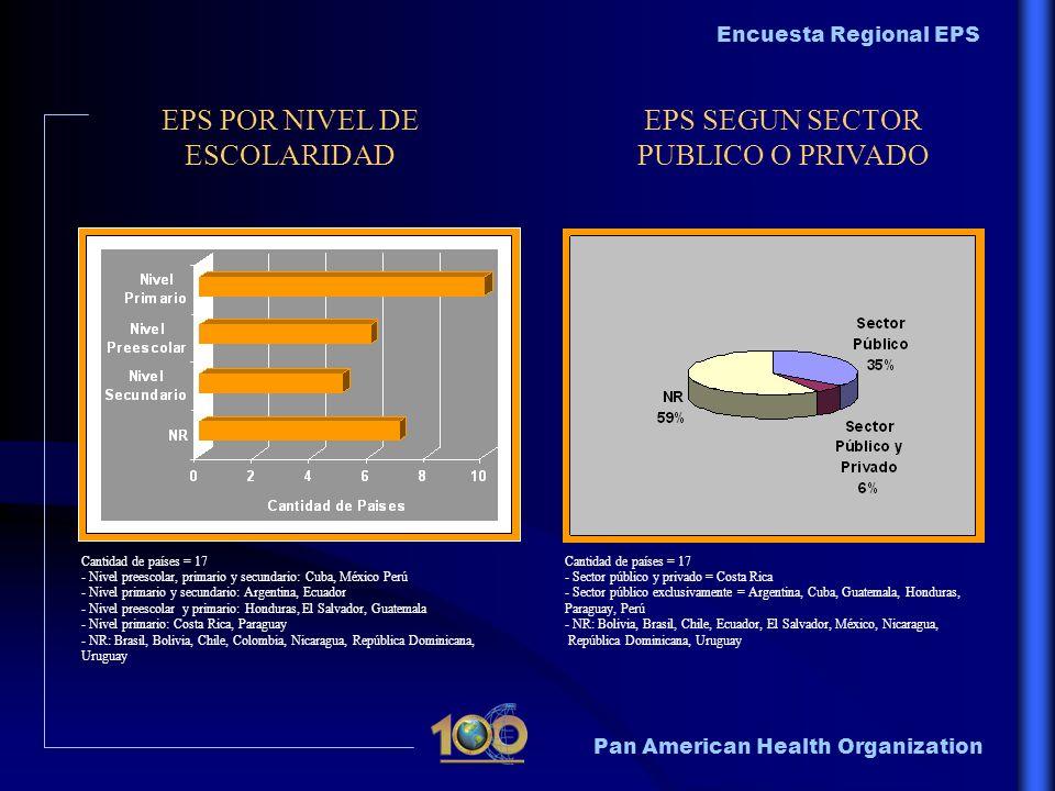 EPS POR NIVEL DE ESCOLARIDAD