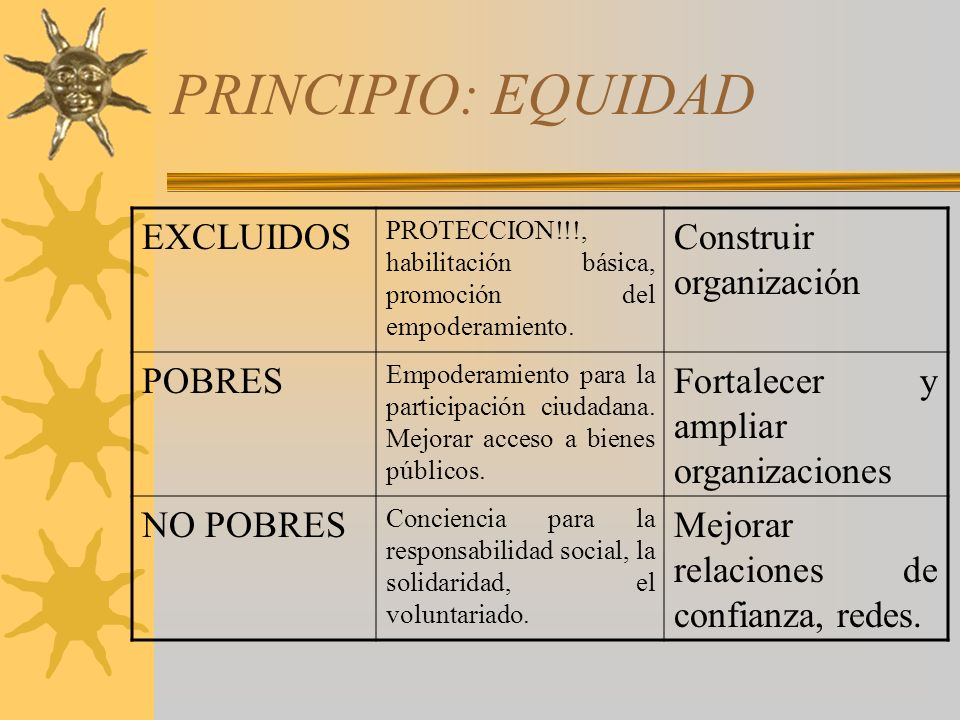 PRINCIPIO: EQUIDAD EXCLUIDOS Construir organización POBRES