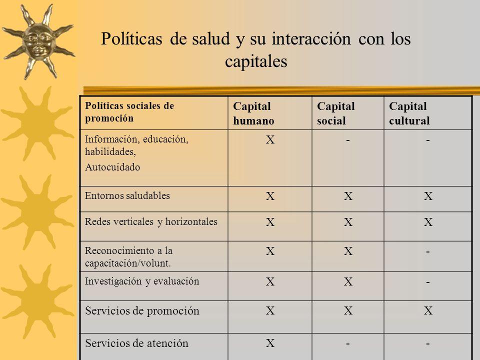 Políticas de salud y su interacción con los capitales