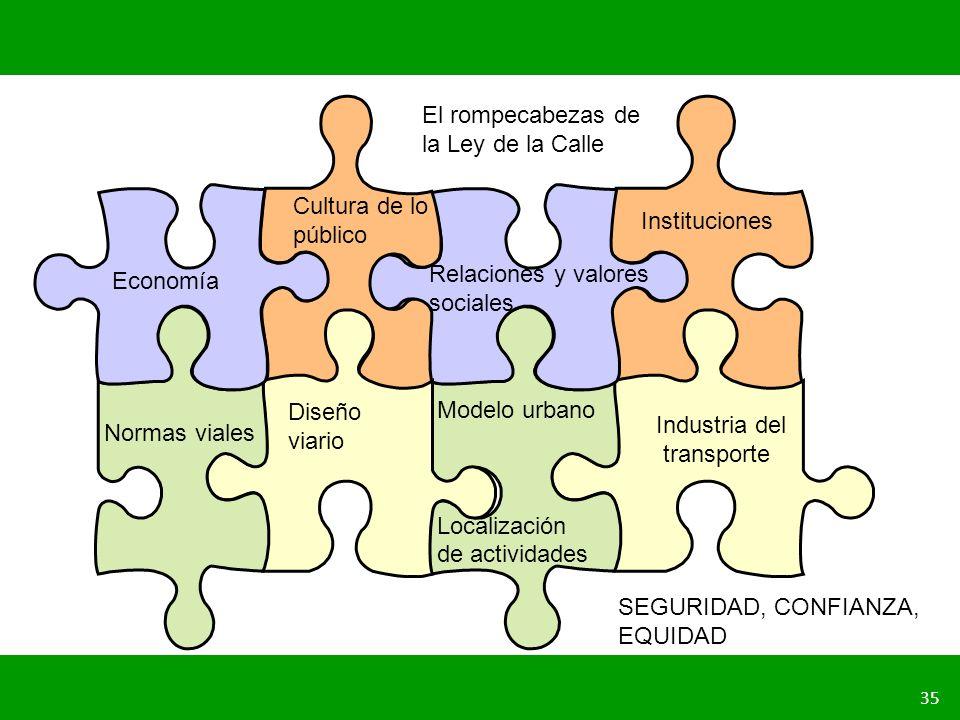 Diseño viario El rompecabezas de la Ley de la Calle. Cultura de lo público. Instituciones. Relaciones y valores.