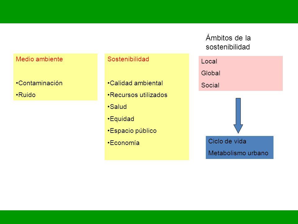 Ámbitos de la sostenibilidad