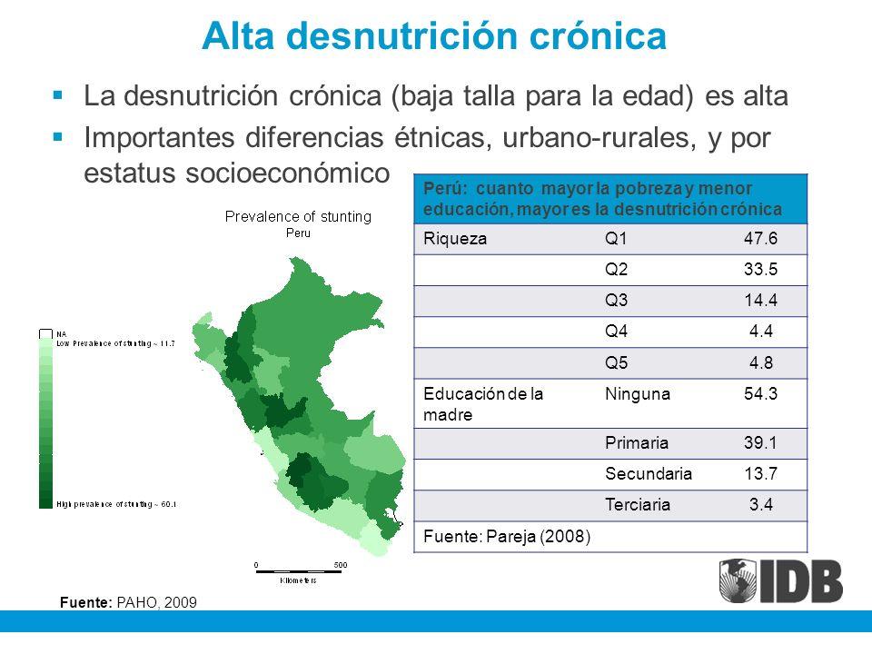 Alta desnutrición crónica