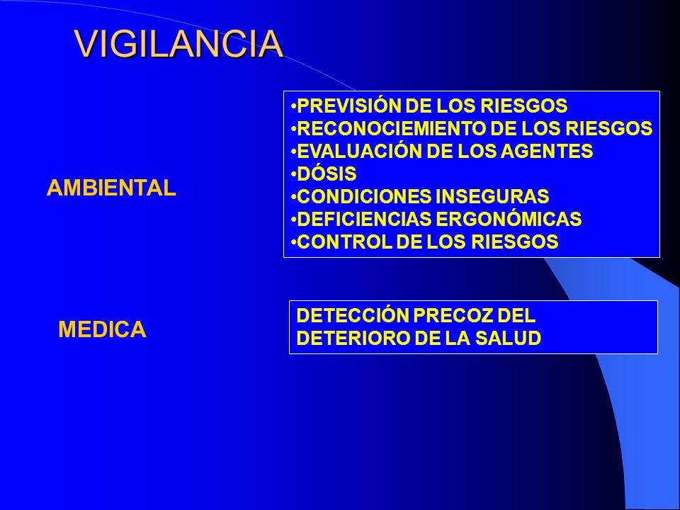 VIGILANCIA AMBIENTAL MEDICA PREVISIÓN DE LOS RIESGOS