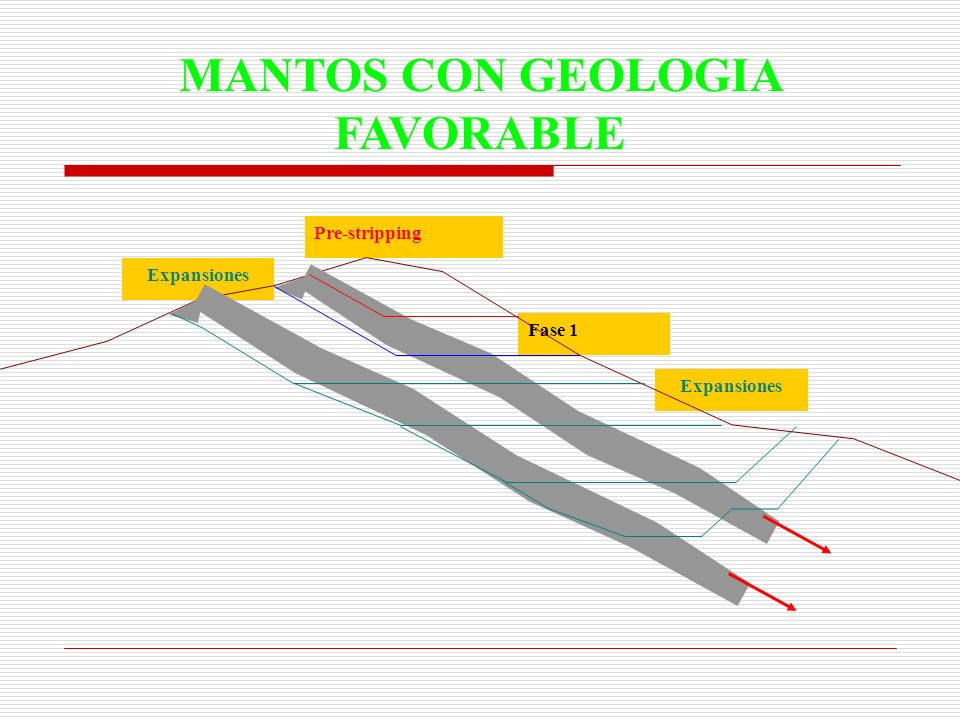 MANTOS CON GEOLOGIA FAVORABLE