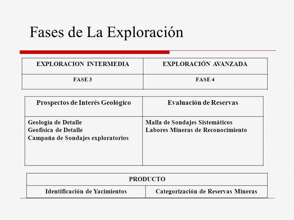 Fases de La Exploración
