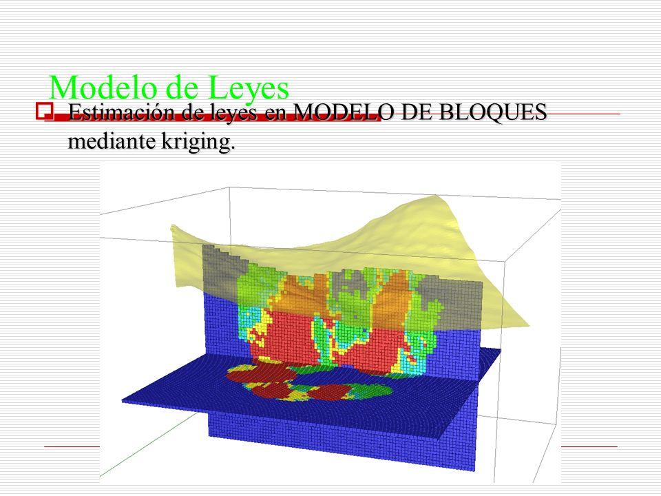 Modelo de Leyes Estimación de leyes en MODELO DE BLOQUES mediante kriging.
