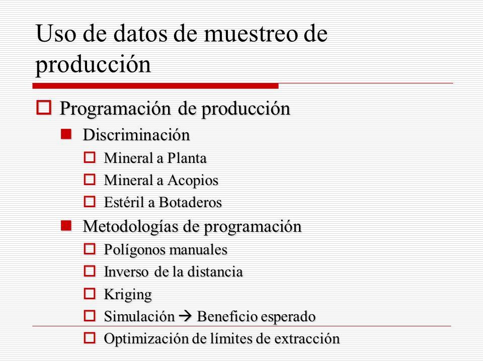 Uso de datos de muestreo de producción