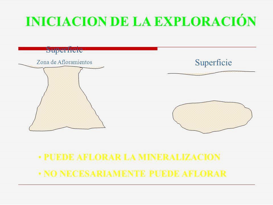 INICIACION DE LA EXPLORACIÓN