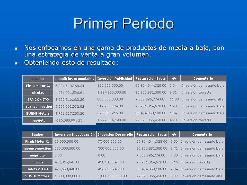 Primer PeriodoNos enfocamos en una gama de productos de media a baja, con una estrategia de venta a gran volumen.