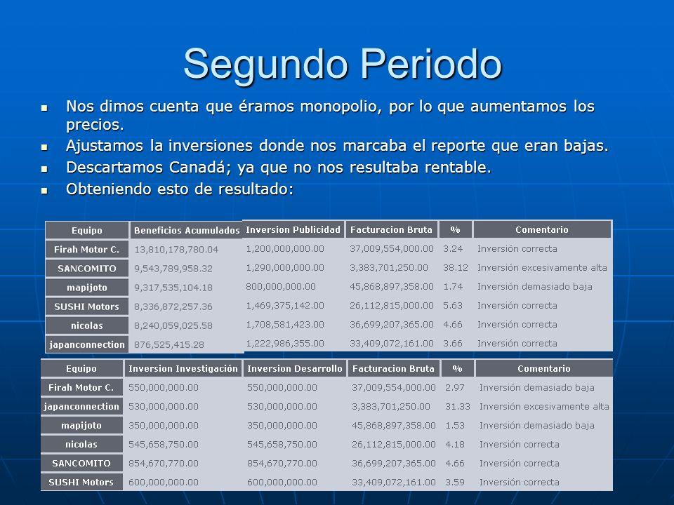 Segundo PeriodoNos dimos cuenta que éramos monopolio, por lo que aumentamos los precios.