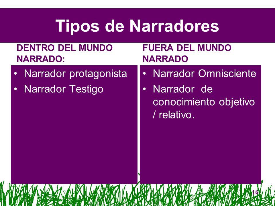 Tipos De Narrador Narrador Testigo G 201 Nero Narrativo