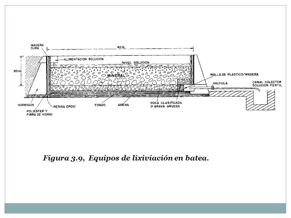 Figura 3.9, Equipos de lixiviación en batea.