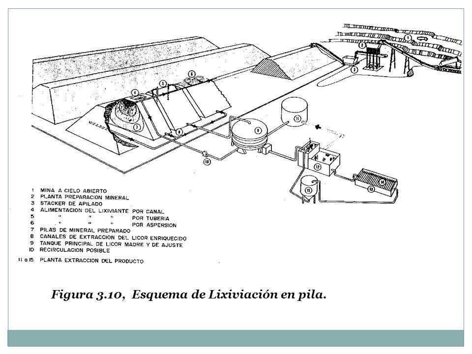 Figura 3.10, Esquema de Lixiviación en pila.