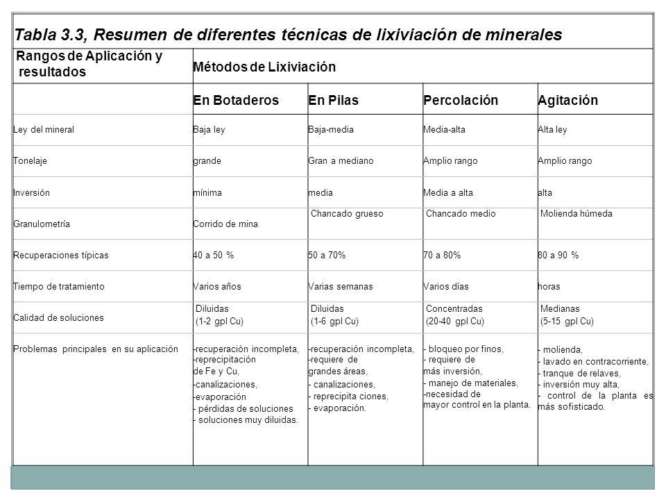 Tabla 3.3, Resumen de diferentes técnicas de lixiviación de minerales