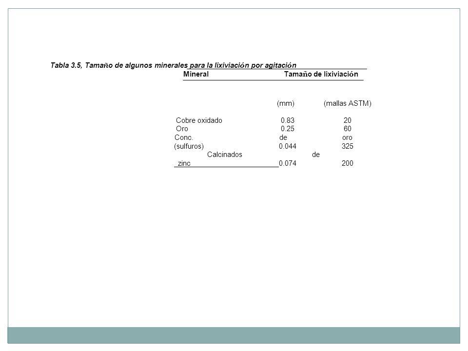 (mm) (mallas ASTM) Cobre oxidado 0.83 20. Oro 0.25 60. Conc. de oro. (sulfuros) 0.044 325.