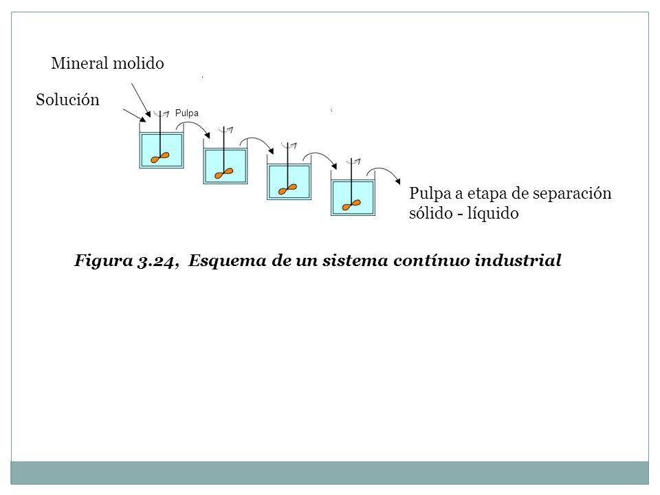 Pulpa a etapa de separación sólido - líquido