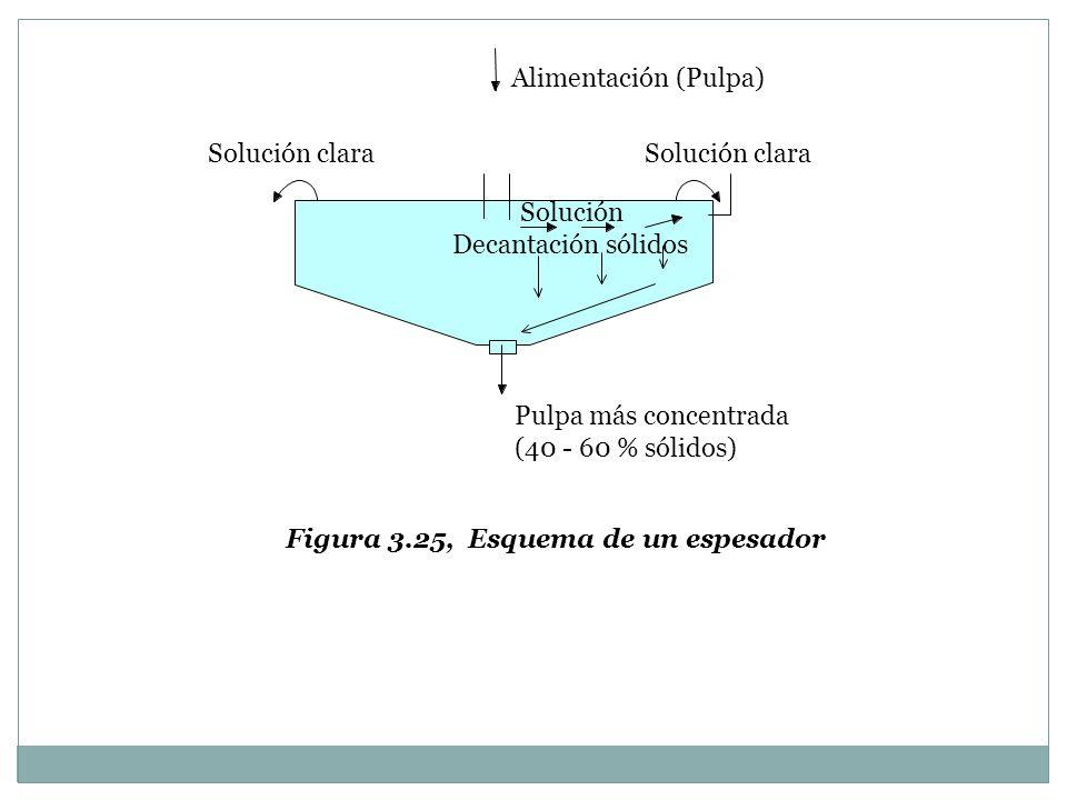 Alimentación (Pulpa)Solución clara. Solución clara. Solución. Decantación sólidos. Pulpa más concentrada.