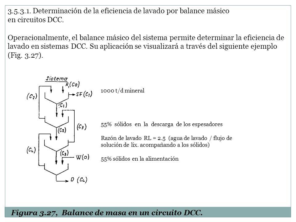 3.5.3.1. Determinación de la eficiencia de lavado por balance másico