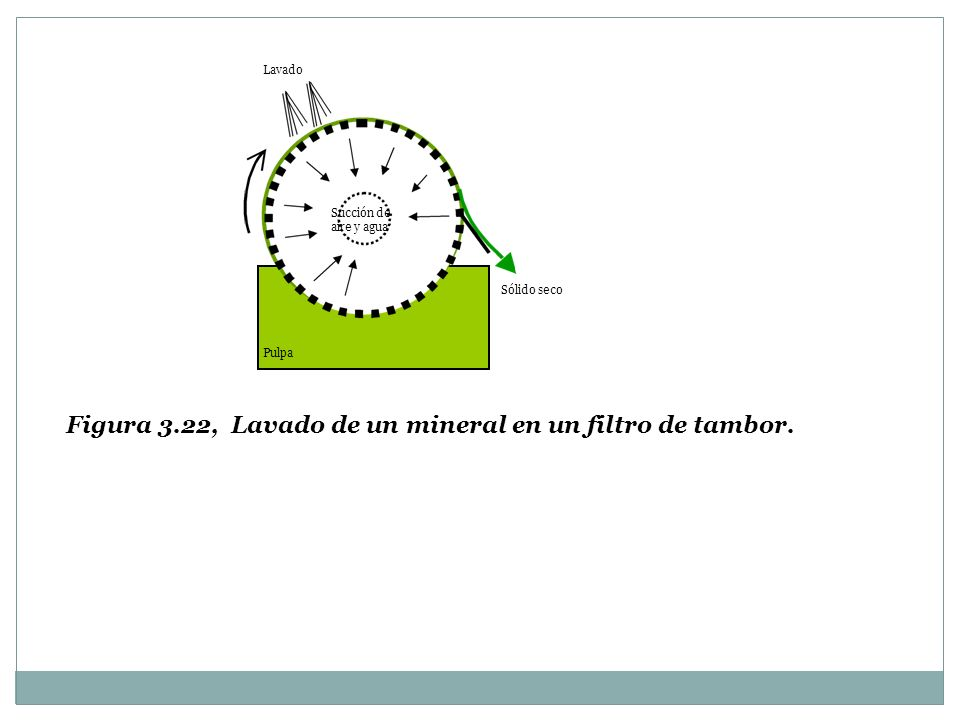 Figura 3.22, Lavado de un mineral en un filtro de tambor.