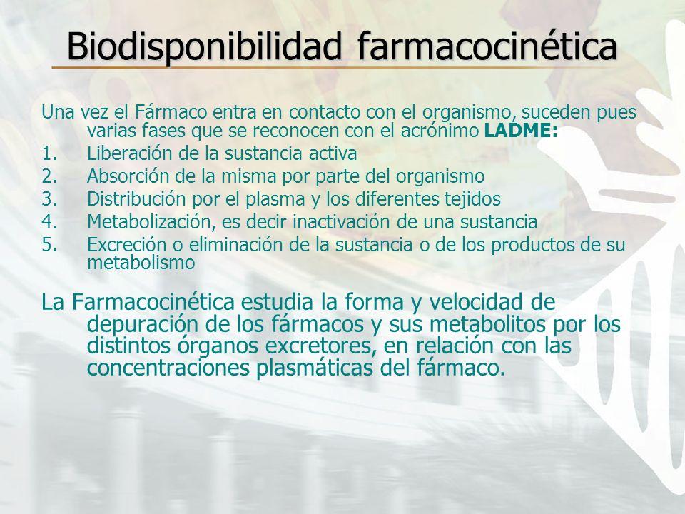 Biodisponibilidad farmacocinética