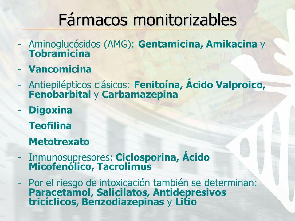 Fármacos monitorizables