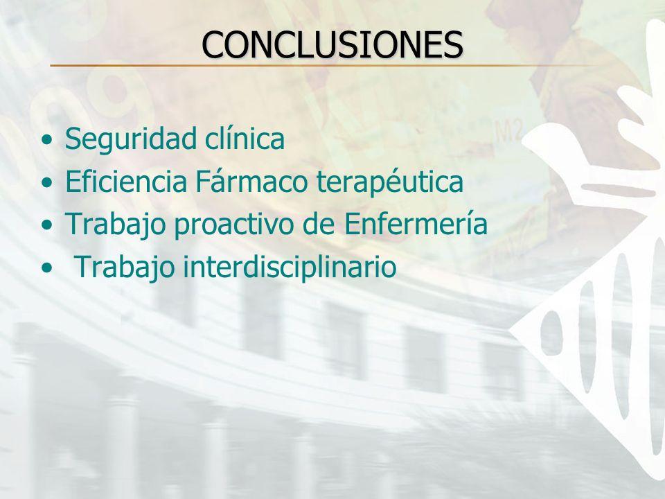 CONCLUSIONES Seguridad clínica Eficiencia Fármaco terapéutica