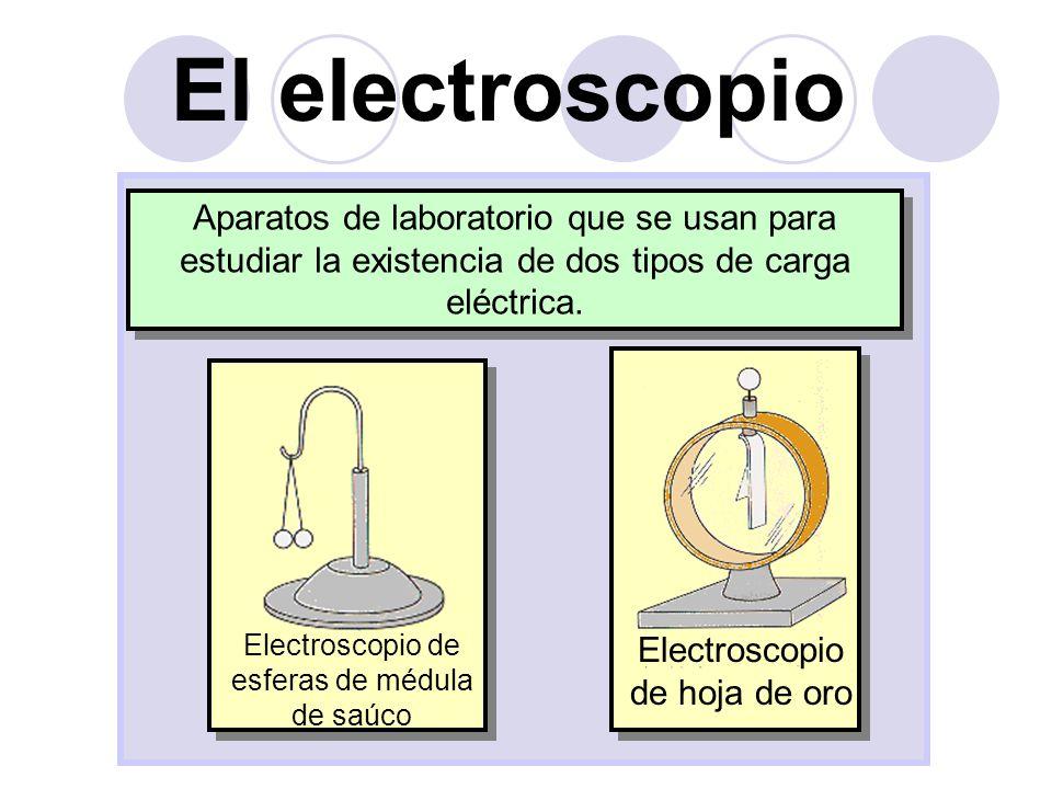 El electroscopio Aparatos de laboratorio que se usan para estudiar la existencia de dos tipos de carga eléctrica.