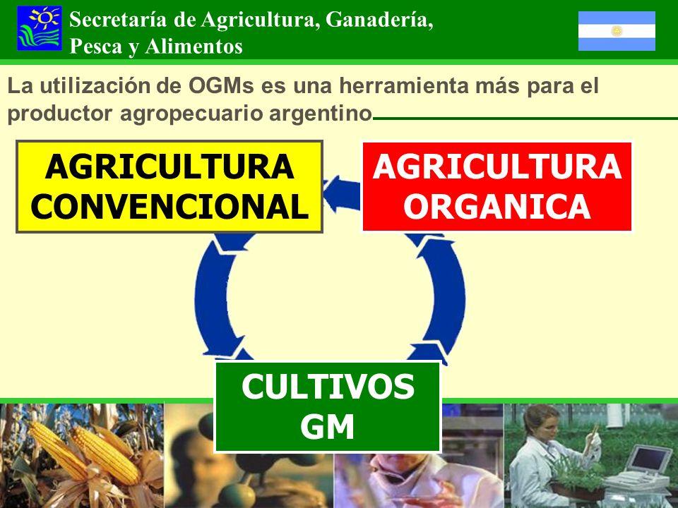 AGRICULTURA CONVENCIONAL AGRICULTURA ORGANICA CULTIVOS GM