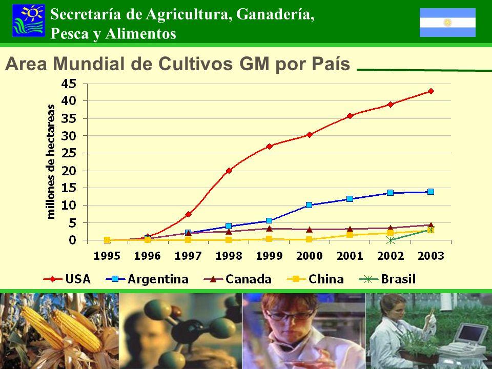 Area Mundial de Cultivos GM por País