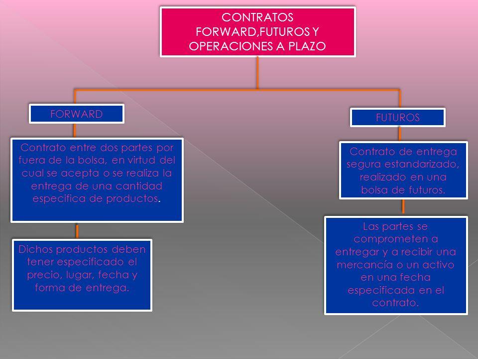 CONTRATOS FORWARD,FUTUROS Y OPERACIONES A PLAZO
