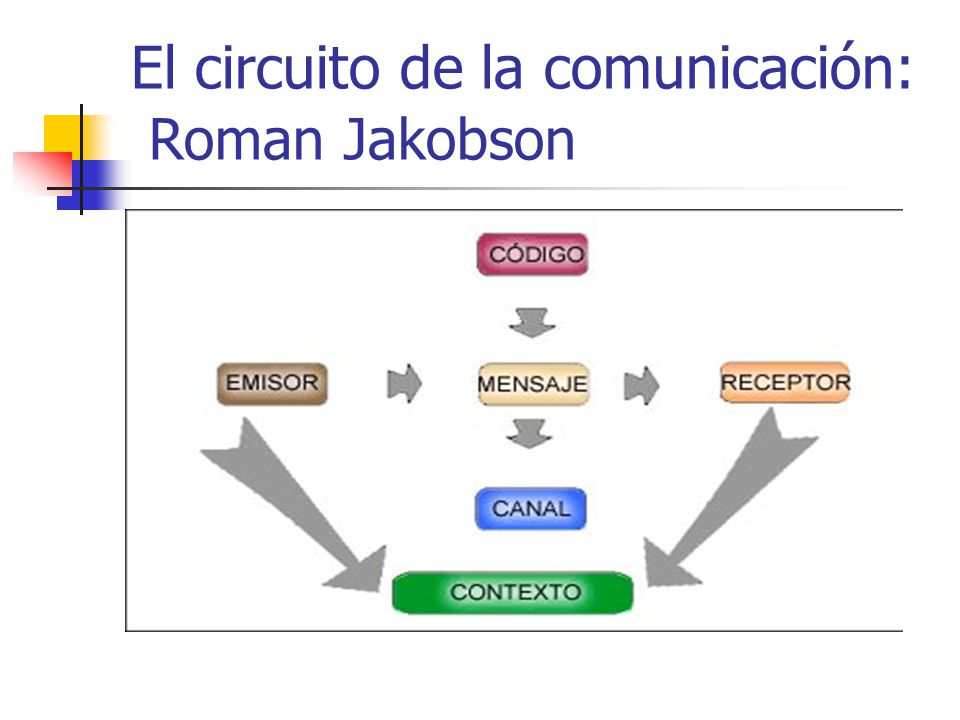 Circuito De La Comunicacion : Prof mirtha garrido q mag en cs de la comunicación
