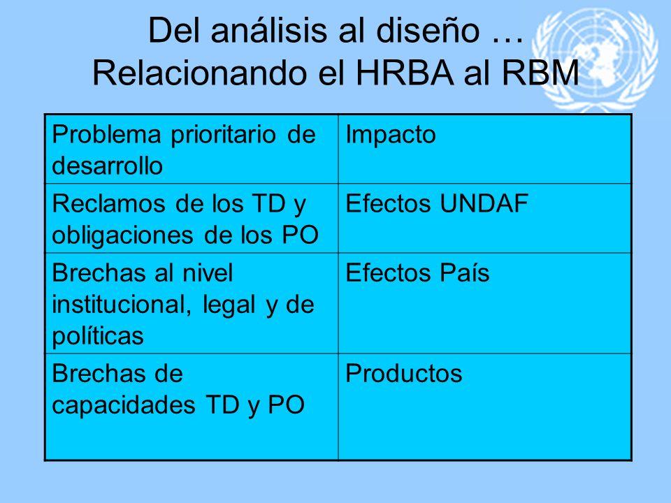 Del análisis al diseño … Relacionando el HRBA al RBM