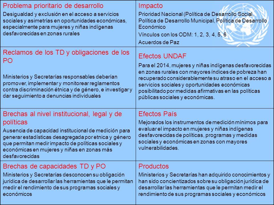 Problema prioritario de desarrollo Impacto