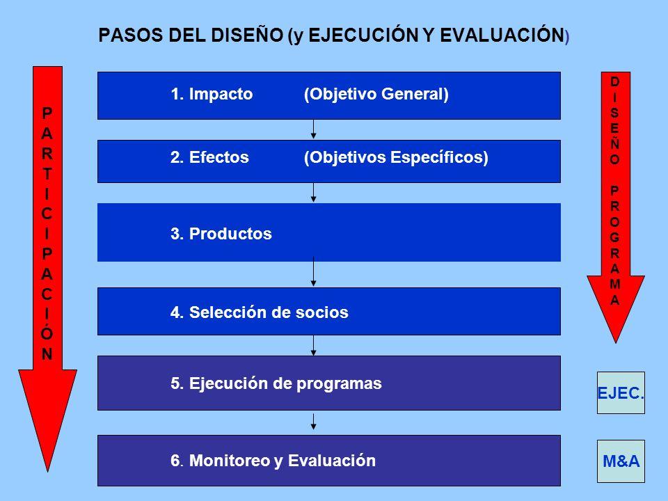 PASOS DEL DISEÑO (y EJECUCIÓN Y EVALUACIÓN)