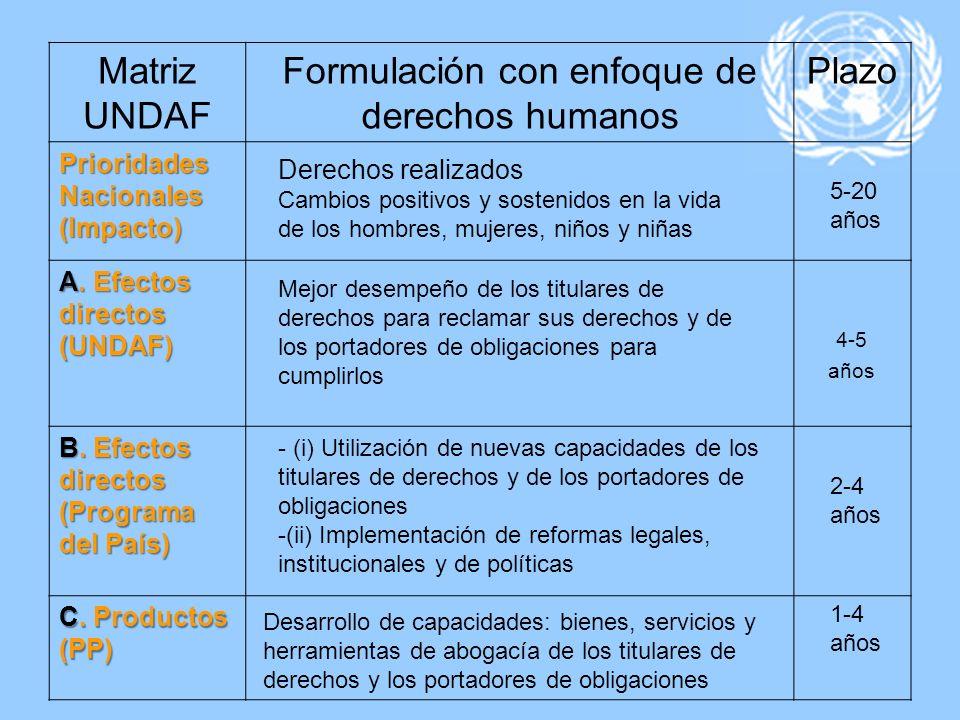 Formulación con enfoque de derechos humanos