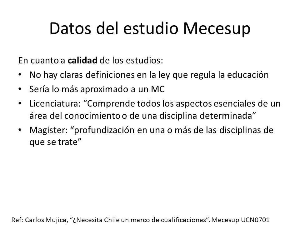 Datos del estudio Mecesup