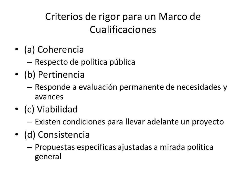 Criterios de rigor para un Marco de Cualificaciones