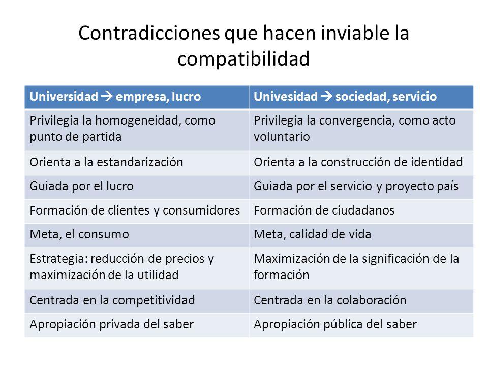 Contradicciones que hacen inviable la compatibilidad