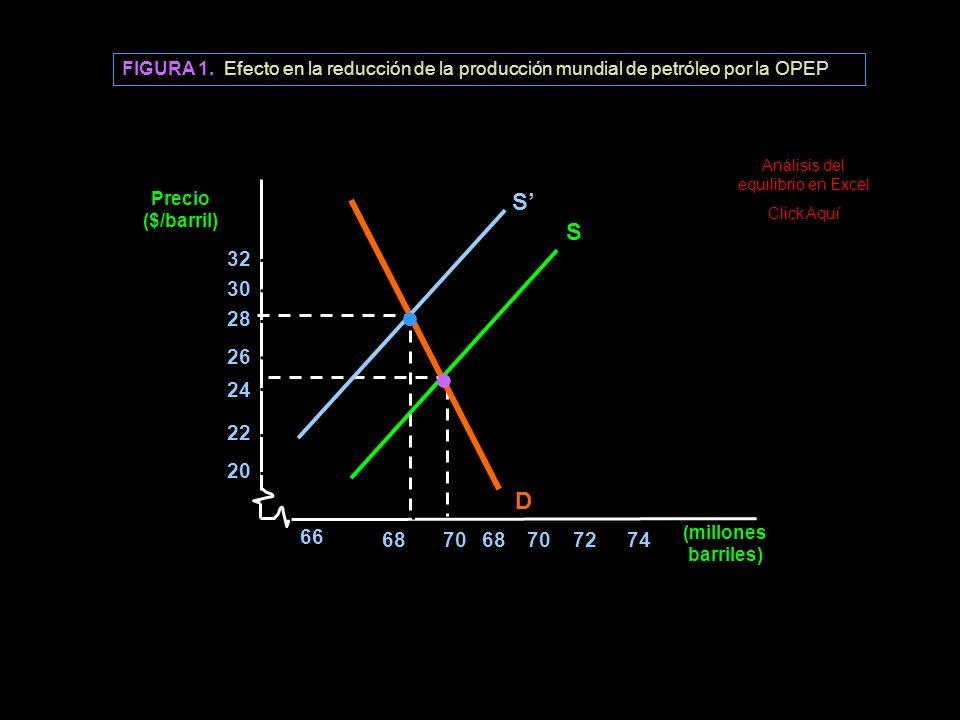 Análisis del equilibrio en Excel