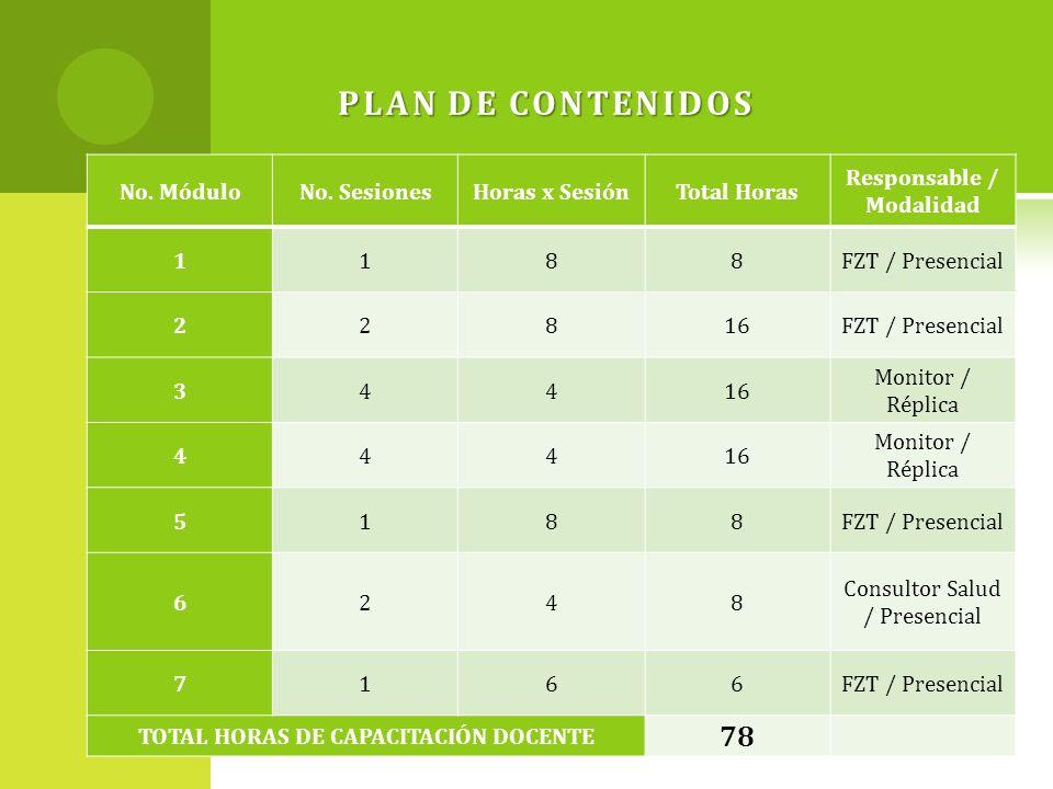 Responsable / Modalidad TOTAL HORAS DE CAPACITACIÓN DOCENTE