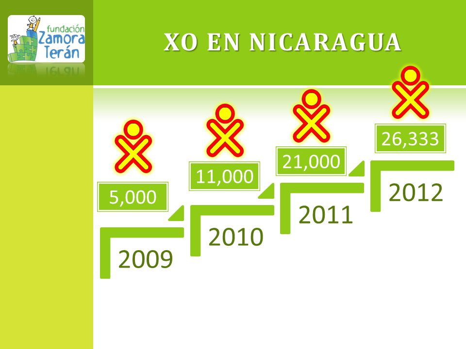 XO EN NICARAGUA 2009 2010 2011 2012 26,333 21,000 11,000 5,000