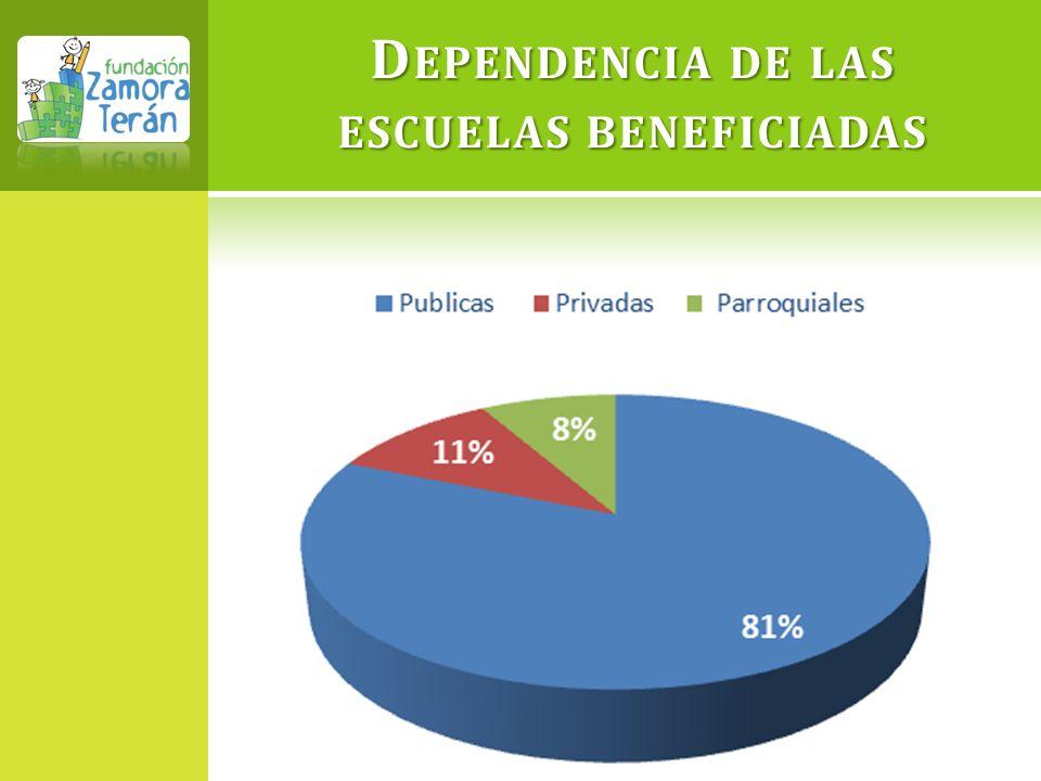 Dependencia de las escuelas beneficiadas